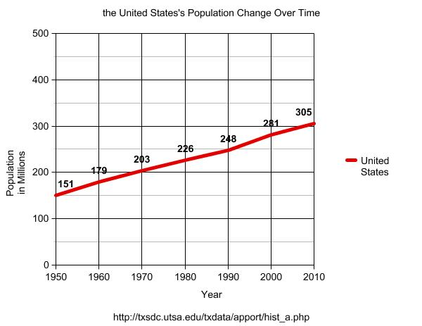 Show Population Change in
